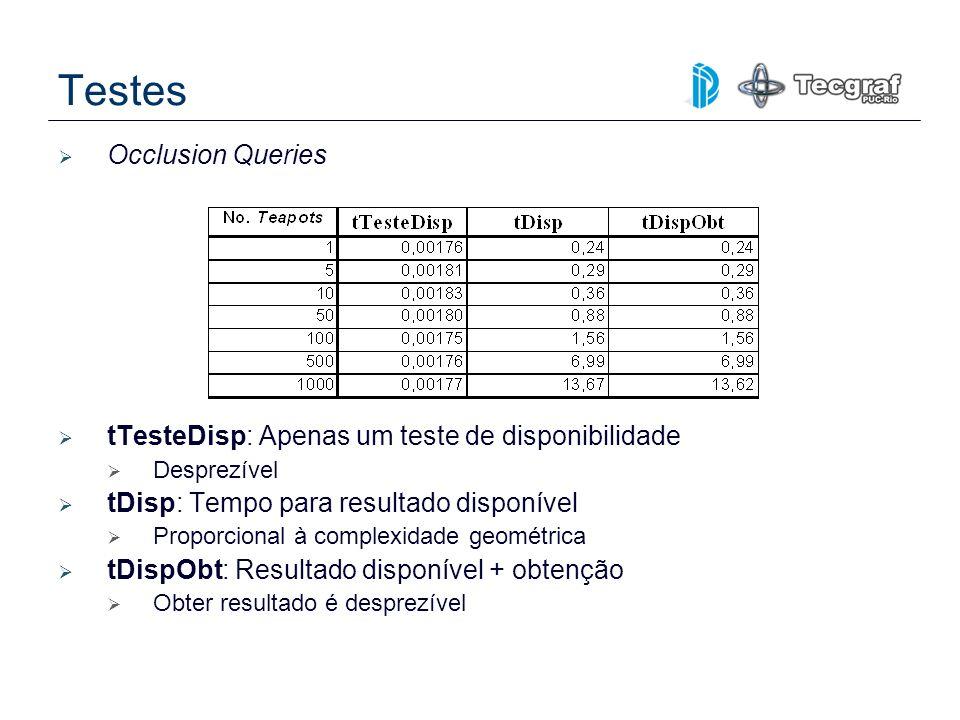 Testes Occlusion Queries tTesteDisp: Apenas um teste de disponibilidade Desprezível tDisp: Tempo para resultado disponível Proporcional à complexidade