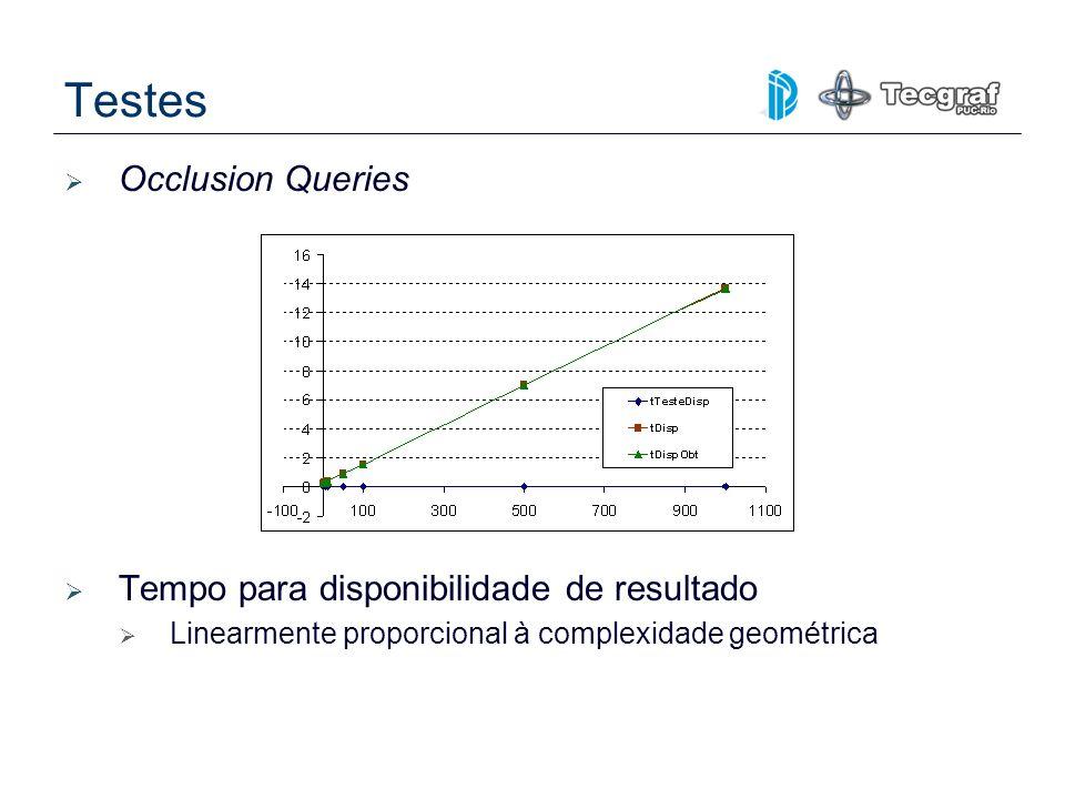 Occlusion Queries Tempo para disponibilidade de resultado Linearmente proporcional à complexidade geométrica Testes