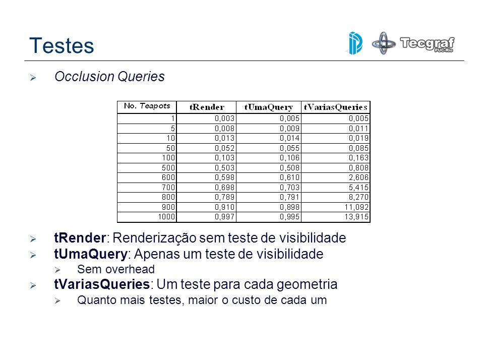 Occlusion Queries tRender: Renderização sem teste de visibilidade tUmaQuery: Apenas um teste de visibilidade Sem overhead tVariasQueries: Um teste par