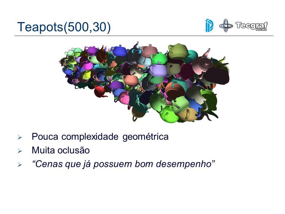 Teapots(500,30) Pouca complexidade geométrica Muita oclusão Cenas que já possuem bom desempenho