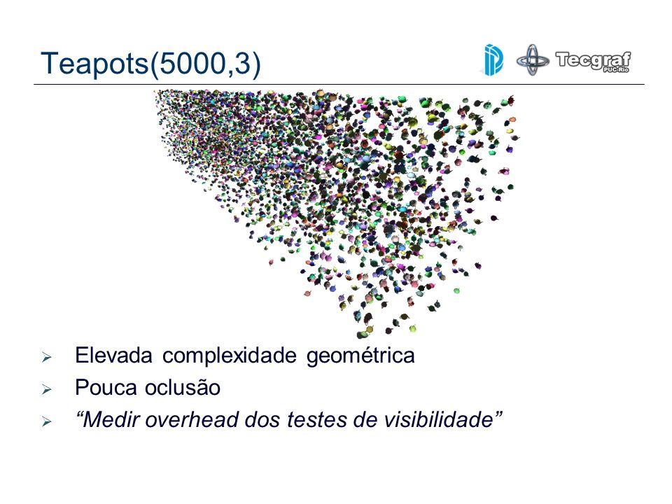 Teapots(5000,3) Elevada complexidade geométrica Pouca oclusão Medir overhead dos testes de visibilidade