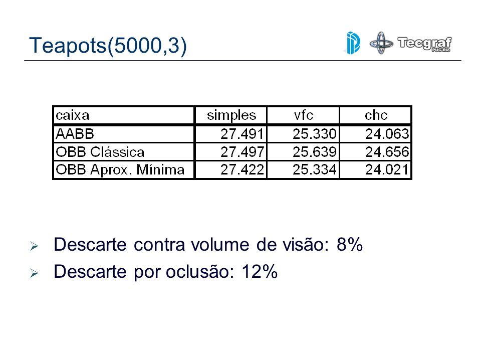 Teapots(5000,3) Descarte contra volume de visão: 8% Descarte por oclusão: 12%