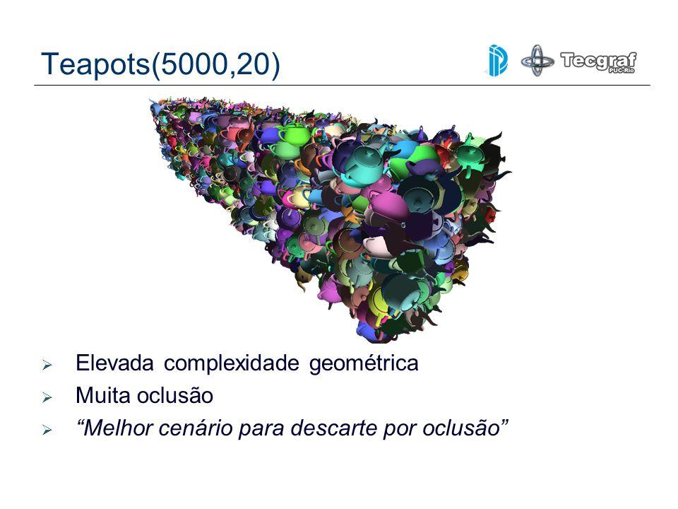 Teapots(5000,20) Elevada complexidade geométrica Muita oclusão Melhor cenário para descarte por oclusão