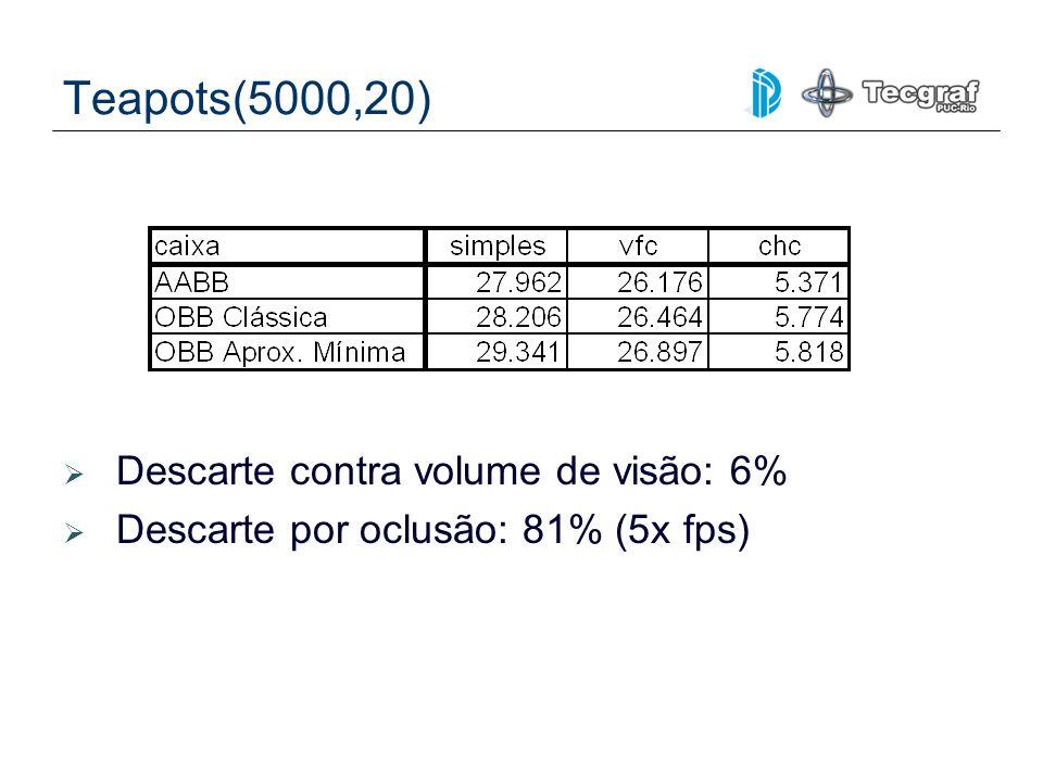 Teapots(5000,20) Descarte contra volume de visão: 6% Descarte por oclusão: 81% (5x fps)
