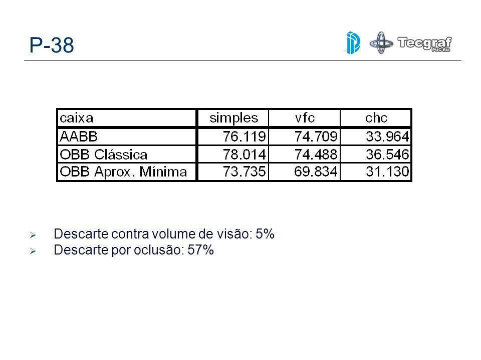 P-38 Descarte contra volume de visão: 5% Descarte por oclusão: 57%