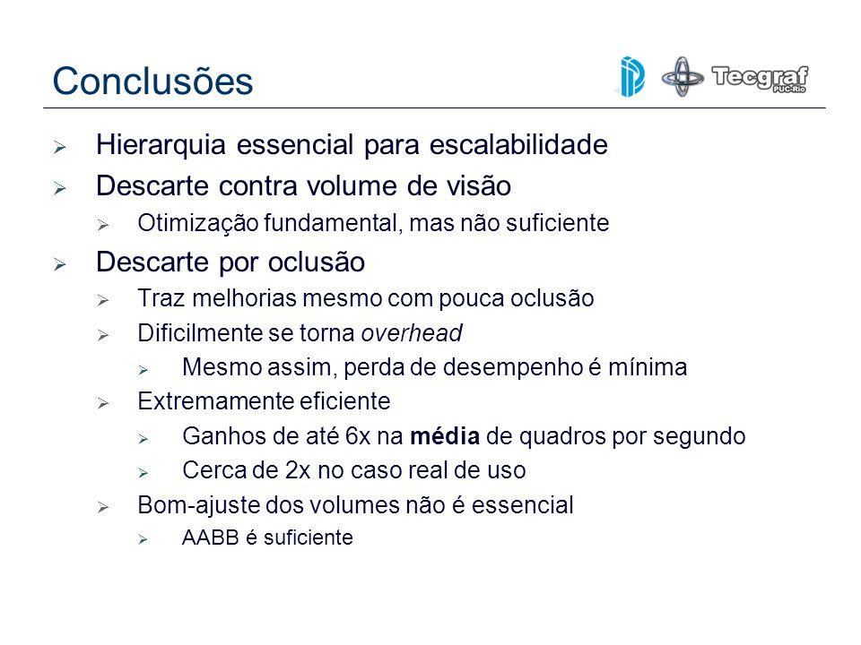 Conclusões Hierarquia essencial para escalabilidade Descarte contra volume de visão Otimização fundamental, mas não suficiente Descarte por oclusão Tr