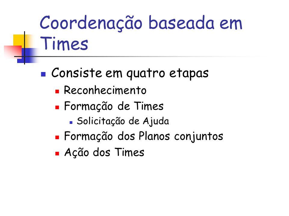 Coordenação baseada em Times Consiste em quatro etapas Reconhecimento Formação de Times Solicitação de Ajuda Formação dos Planos conjuntos Ação dos Times