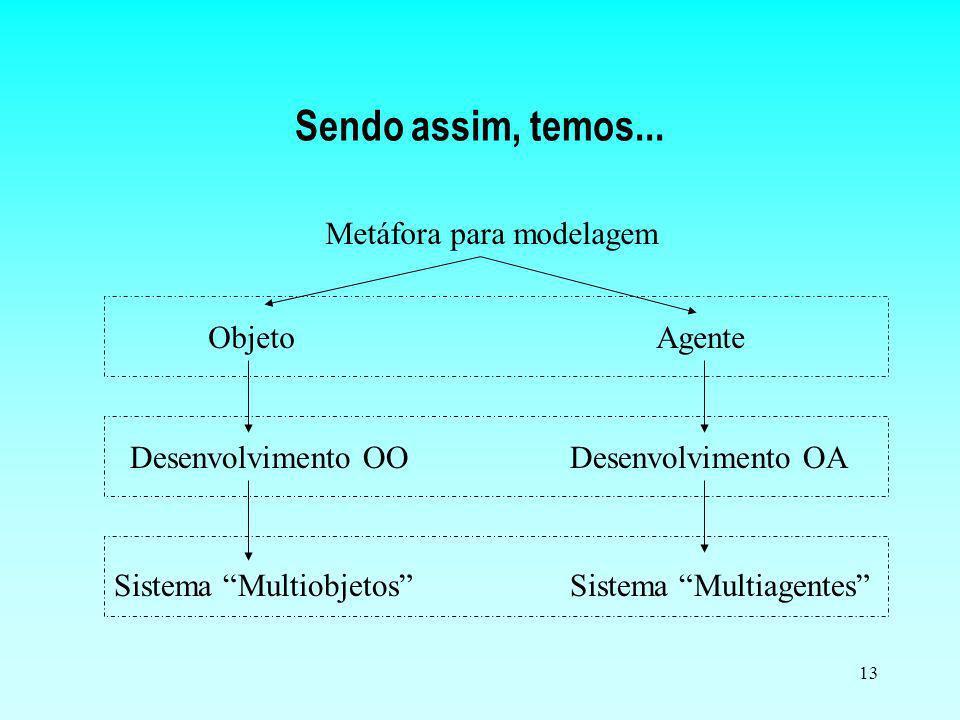 13 Sendo assim, temos... ObjetoAgente Desenvolvimento OODesenvolvimento OA Metáfora para modelagem Sistema MultiobjetosSistema Multiagentes