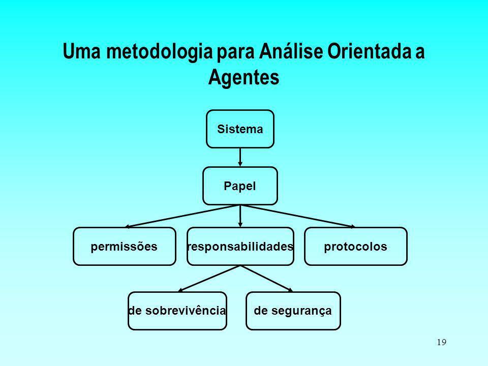 19 Uma metodologia para Análise Orientada a Agentes Sistema de segurança protocolosresponsabilidadespermissões de sobrevivência Papel