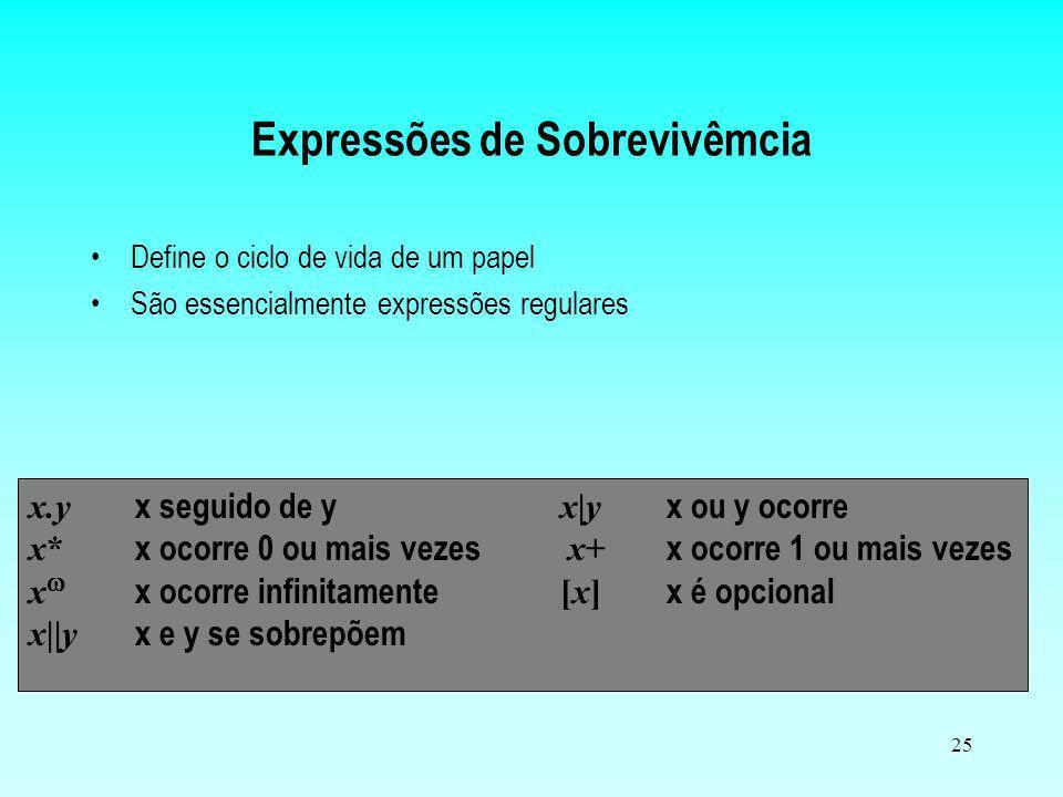 25 Expressões de Sobrevivêmcia Define o ciclo de vida de um papel São essencialmente expressões regulares x.y x seguido de y x|y x ou y ocorre x* x oc