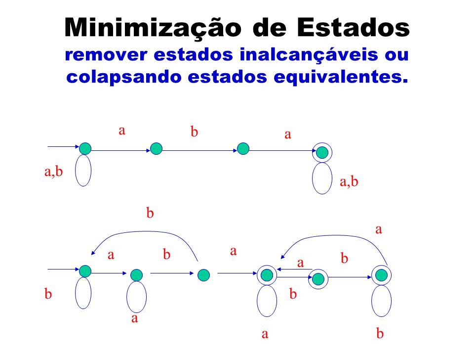 Minimização de Estados remover estados inalcançáveis ou colapsando estados equivalentes.