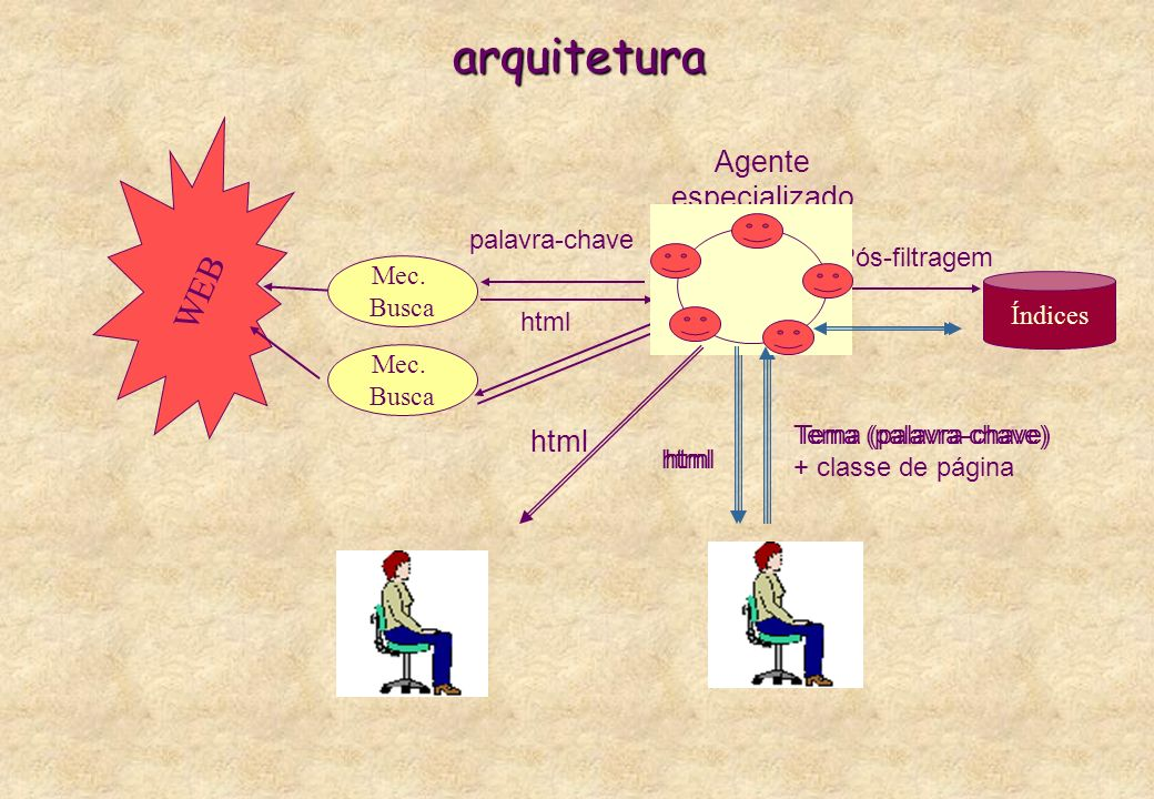 arquitetura Pós-filtragem Índices WEB Mec. Busca Mec. Busca palavra-chave html Agente especializado Tema (palavra-chave) html Tema (palavra-chave) + c