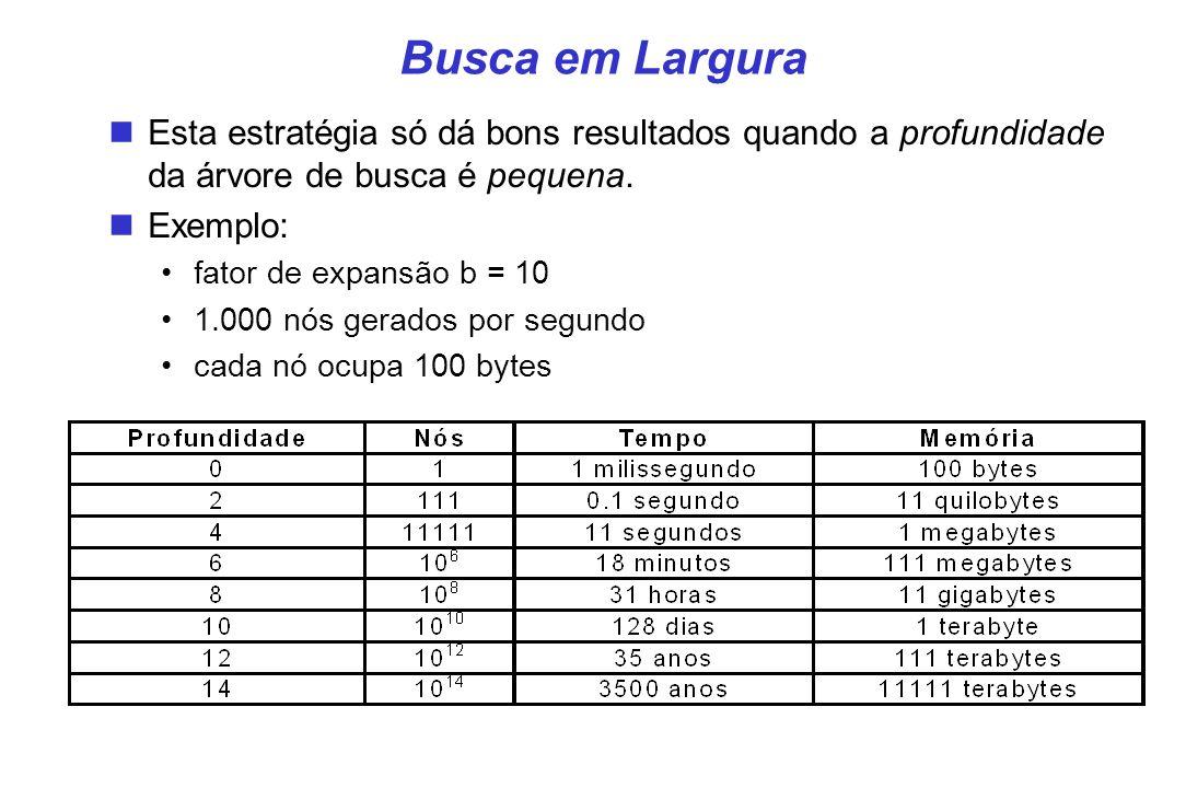 Busca em Largura Esta estratégia só dá bons resultados quando a profundidade da árvore de busca é pequena. Exemplo: fator de expansão b = 10 1.000 nós