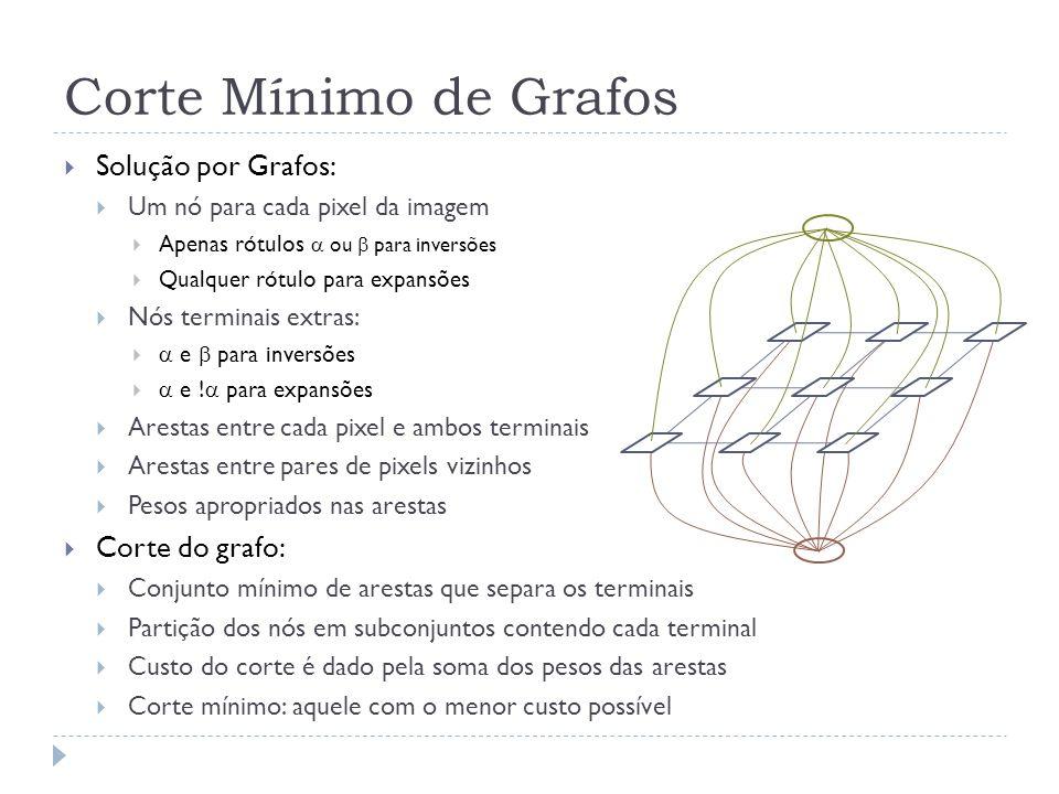 Corte Mínimo de Grafos Solução por Grafos: Um nó para cada pixel da imagem Apenas rótulos ou para inversões Qualquer rótulo para expansões Nós terminais extras: e para inversões e .