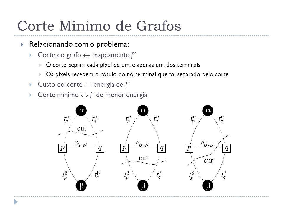 Corte Mínimo de Grafos Relacionando com o problema: Corte do grafo mapeamento f O corte separa cada pixel de um, e apenas um, dos terminais Os pixels recebem o rótulo do nó terminal que foi separado pelo corte Custo do corte energia de f Corte mínimo f de menor energia
