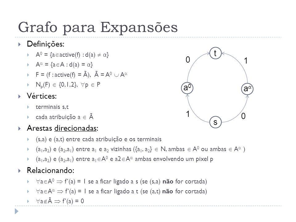 Definições: A 0 = {a active(f) : d(a) α } A = {a A : d(a) = α } F = (f : active(f) = Ã), à = A 0 A N p (F) {0,1,2}, p P Vértices: terminais s,t cada atribuição a à Arestas direcionadas: (s,a) e (a,t) entre cada atribuição e os terminais (a 1,a 2 ) e (a 2,a 1 ) entre a 1 e a 2 vizinhas ({a 1, a 2 } N, ambas A 0 ou ambas A ) (a 1,a 2 ) e (a 2,a 1 ) entre a 1 A 0 e a2 A ambas envolvendo um pixel p Relacionando: a A 0 f(a) = 1 se a ficar ligado a s (se (s,a) não for cortada) a A f(a) = 1 se a ficar ligado a t (se (a,t) não for cortada) a à f(a) = 0 Grafo para Expansões t s a a0a0 1 1 0 0