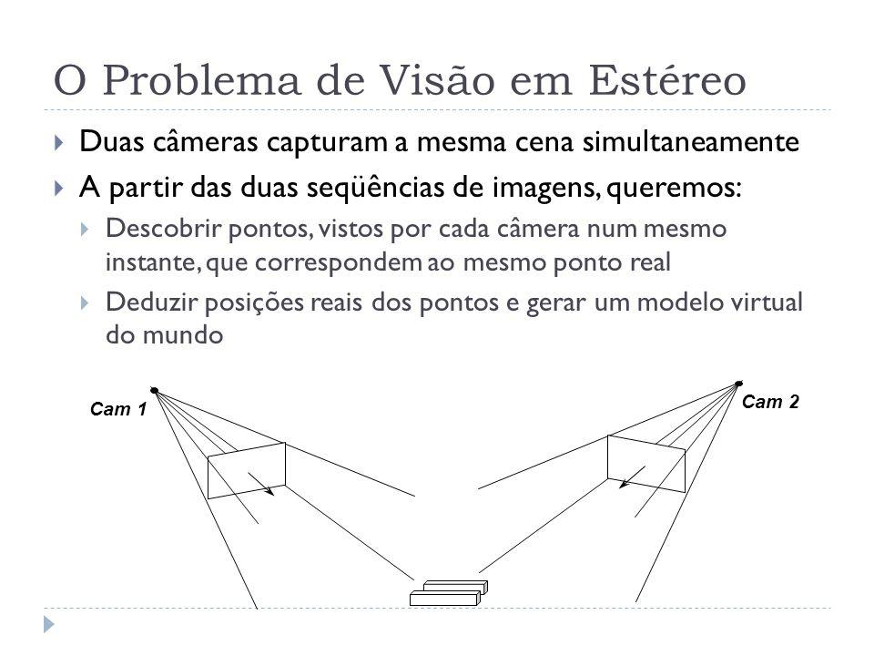 O Problema de Visão em Estéreo Duas câmeras capturam a mesma cena simultaneamente A partir das duas seqüências de imagens, queremos: Descobrir pontos, vistos por cada câmera num mesmo instante, que correspondem ao mesmo ponto real Deduzir posições reais dos pontos e gerar um modelo virtual do mundo Cam 2 Cam 1