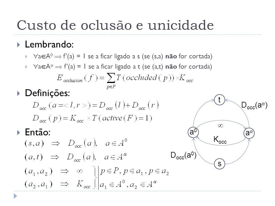 Custo de oclusão e unicidade Lembrando: a A 0 f(a) = 1 se a ficar ligado a s (se (s,a) não for cortada) a A f(a) = 1 se a ficar ligado a t (se (a,t) não for cortada) Definições: Então: t s a a0a0 D occ (a 0 ) D occ (a ) K occ
