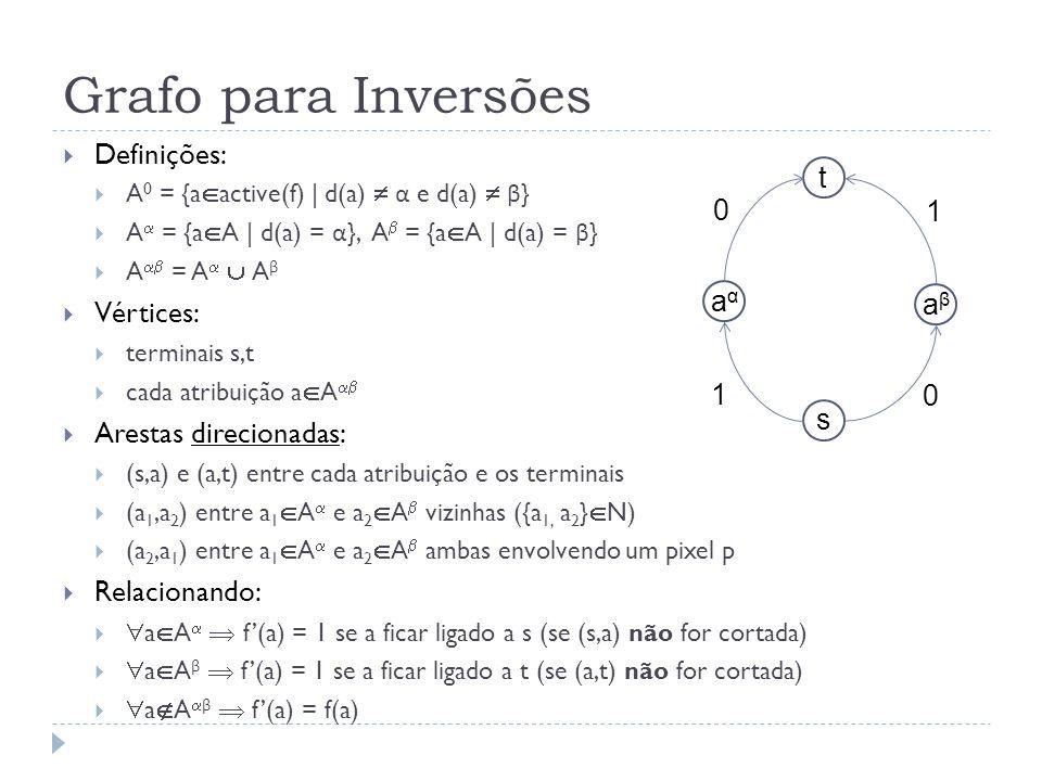 Grafo para Inversões Definições: A 0 = {a active(f) | d(a) α e d(a) β } A = {a A | d(a) = α }, A = {a A | d(a) = β } A = A A β Vértices: terminais s,t cada atribuição a A Arestas direcionadas: (s,a) e (a,t) entre cada atribuição e os terminais (a 1,a 2 ) entre a 1 A e a 2 A vizinhas ({a 1, a 2 } N) (a 2,a 1 ) entre a 1 A e a 2 A ambas envolvendo um pixel p Relacionando: a A f(a) = 1 se a ficar ligado a s (se (s,a) não for cortada) a A β f(a) = 1 se a ficar ligado a t (se (a,t) não for cortada) a A β f(a) = f(a) t s aβaβ aαaα 1 1 0 0