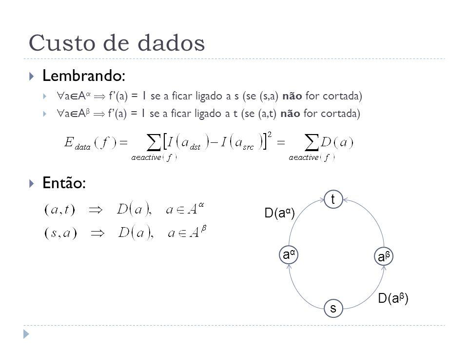Custo de dados Lembrando: a A f(a) = 1 se a ficar ligado a s (se (s,a) não for cortada) a A β f(a) = 1 se a ficar ligado a t (se (a,t) não for cortada) Então: t s aβaβ aαaα D(a α ) D(a β )