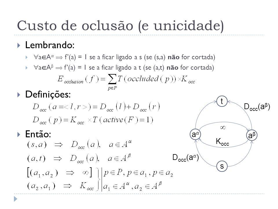 Custo de oclusão (e unicidade) Lembrando: a A f(a) = 1 se a ficar ligado a s (se (s,a) não for cortada) a A β f(a) = 1 se a ficar ligado a t (se (a,t) não for cortada) Definições: Então: t s aβaβ a D occ (a ) D occ (a β ) K occ