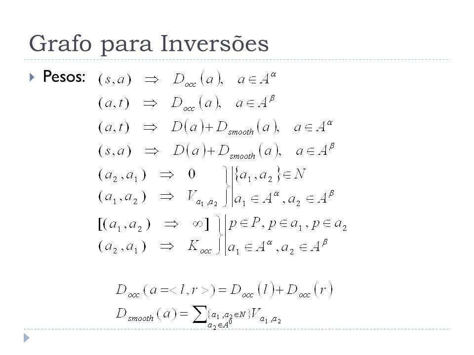 Grafo para Inversões Pesos: