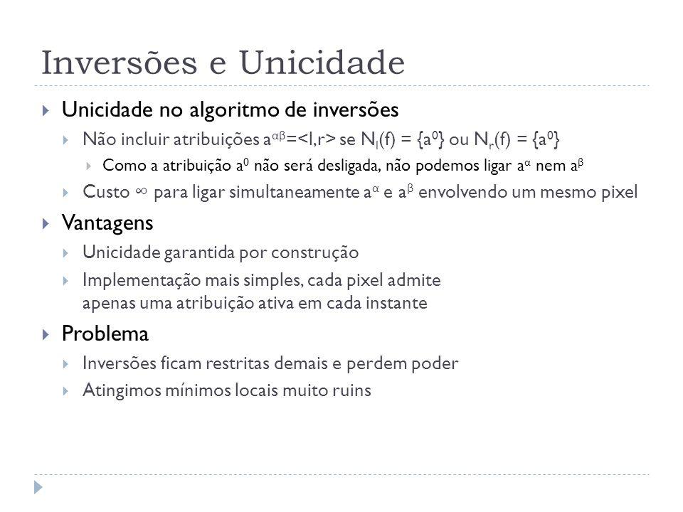 Inversões e Unicidade Unicidade no algoritmo de inversões Não incluir atribuições a αβ = se N l (f) = {a 0 } ou N r (f) = {a 0 } Como a atribuição a 0 não será desligada, não podemos ligar a α nem a β Custo para ligar simultaneamente a α e a β envolvendo um mesmo pixel Vantagens Unicidade garantida por construção Implementação mais simples, cada pixel admite apenas uma atribuição ativa em cada instante Problema Inversões ficam restritas demais e perdem poder Atingimos mínimos locais muito ruins