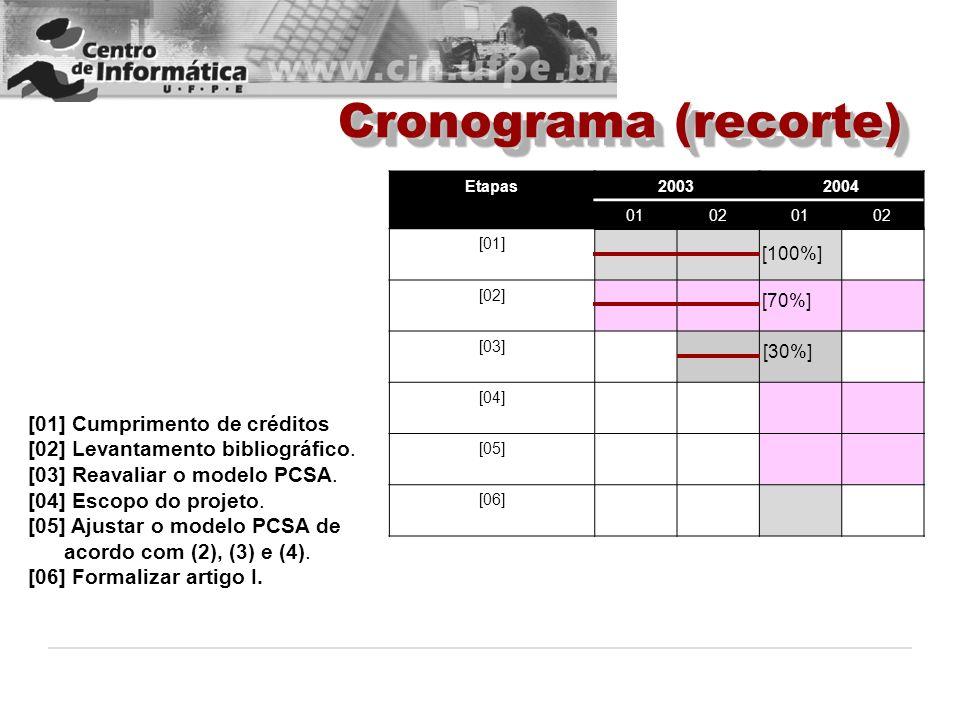 Cronograma (recorte) Etapas20032004 01020102 [01] [02] [03] [04] [05] [06] [01] Cumprimento de créditos [02] Levantamento bibliográfico. [03] Reavalia