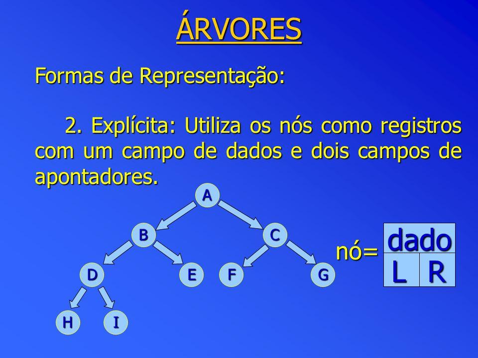 ÁRVORES Formas de Representação: 2. Explícita: Utiliza os nós como registros com um campo de dados e dois campos de apontadores. A BC DEFG HI dado LR