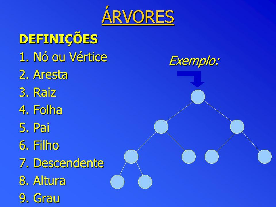 Exemplo: DEFINIÇÕES 1.Nó ou Vértice 2. Aresta 3. Raiz 4.