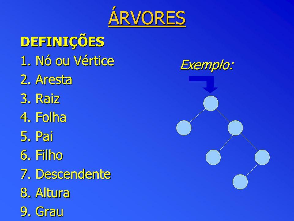 Exemplo: ÁRVORES DEFINIÇÕES 1.Nó ou Vértice 2. Aresta 3.
