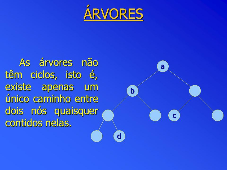 HEAPS Remoção (algoritmo implícito): Algoritmo remoção (A, n); Entrada: A um array de tamanho n representando um heap; Saída:Max (o elemento máximo do heap); início se n=0 então imprima: O heap está vazio se n=0 então imprima: O heap está vazio senãoMax:=A[1];A[1]:=A[n]; n:=n-1; pai:=1; filho:=2; enquanto filho <= n-1 faça se A[filho] < A[filho+1] entao filho:=filho+1; se A[filho] > A[pai] entao troque A[pai] por A[filho]; pai:=filho; filho:=2*filho; senão filho:=n {para o laço} fim.