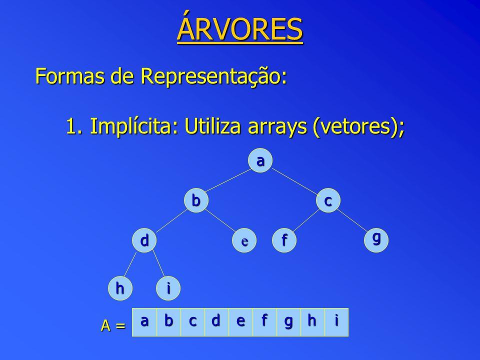 ÁRVORES Formas de Representação: 1. Implícita: Utiliza arrays (vetores); a bc def g hi abcdefghi A =