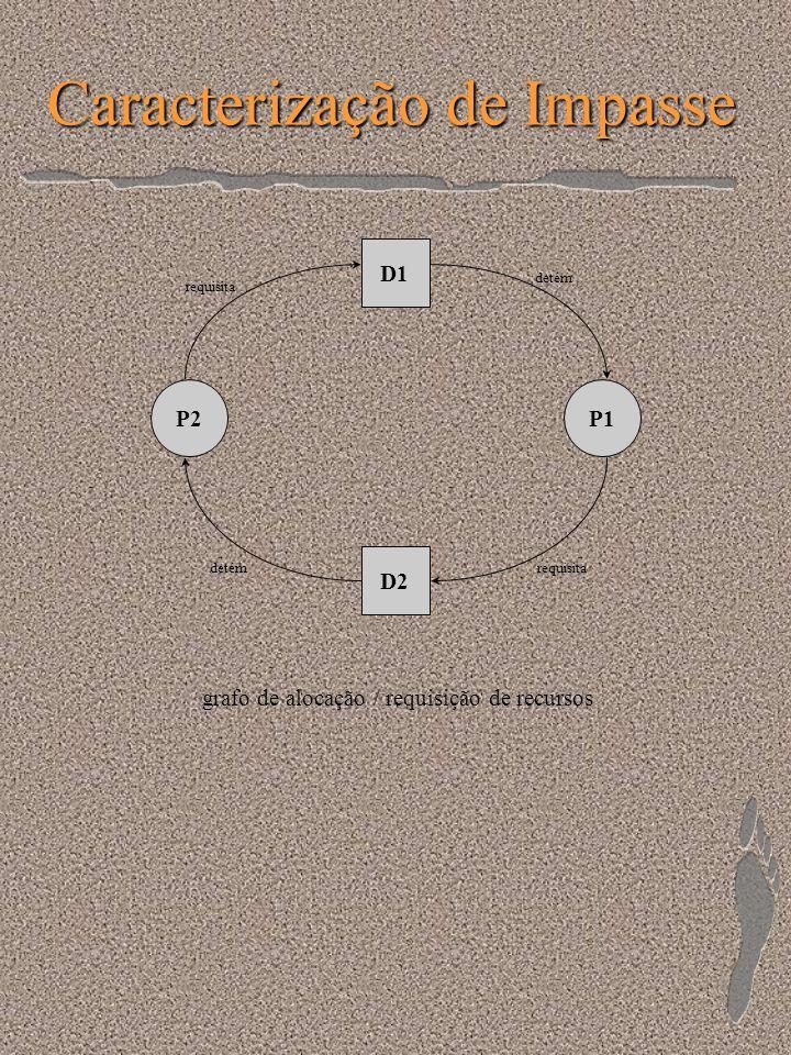 Caracterização de Impasse D1 P2P1 D2 detém requisita detém grafo de alocação / requisição de recursos