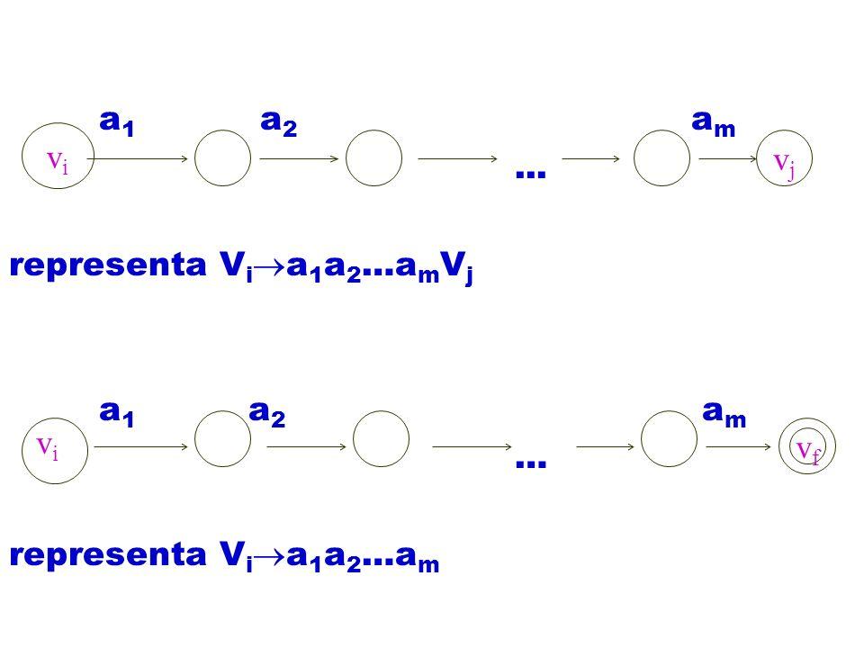 vivi vjvj vfvf vivi a 1 a 2 a m... representa V i a 1 a 2 …a m V j a 1 a 2 a m … representa V i a 1 a 2 …a m