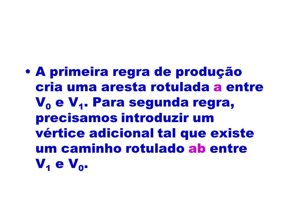 A primeira regra de produção cria uma aresta rotulada a entre V 0 e V 1. Para segunda regra, precisamos introduzir um vértice adicional tal que existe