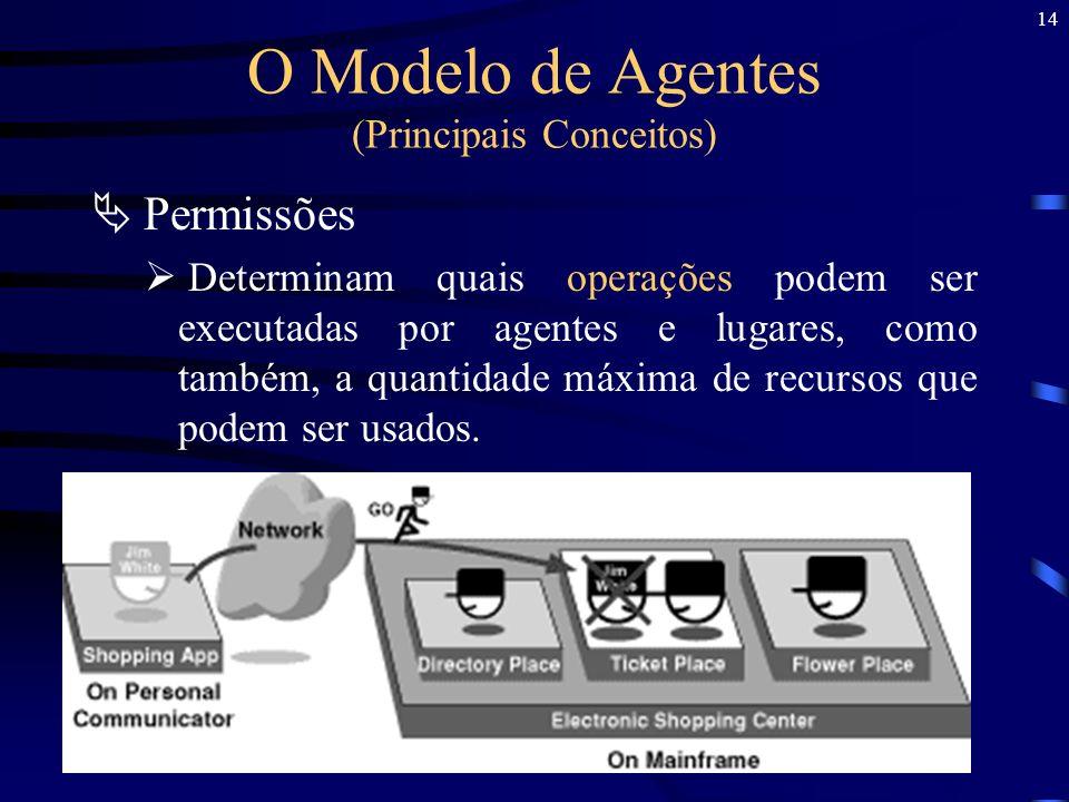 14 O Modelo de Agentes (Principais Conceitos) Permissões Determinam quais operações podem ser executadas por agentes e lugares, como também, a quantid
