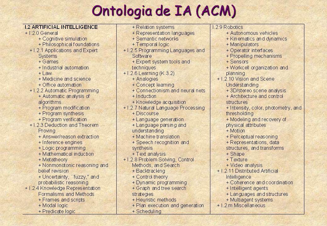 Ontologia de IA (ACM)