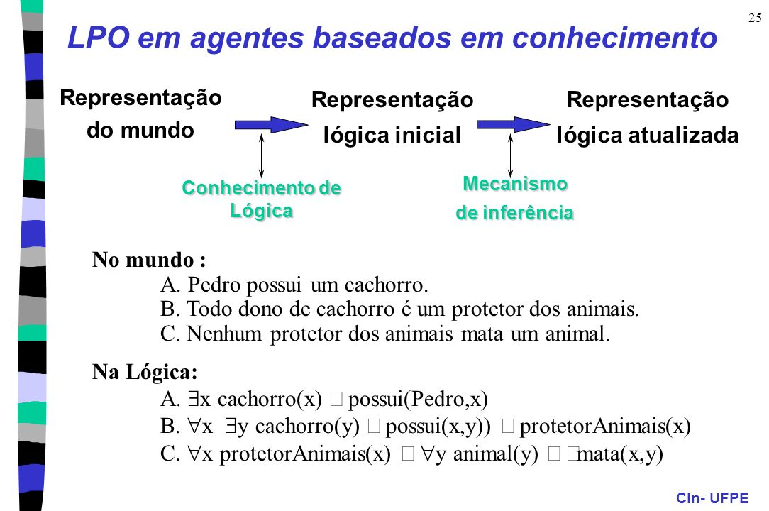 CIn- UFPE 25 LPO em agentes baseados em conhecimento No mundo : A. Pedro possui um cachorro. B. Todo dono de cachorro é um protetor dos animais. C. Ne