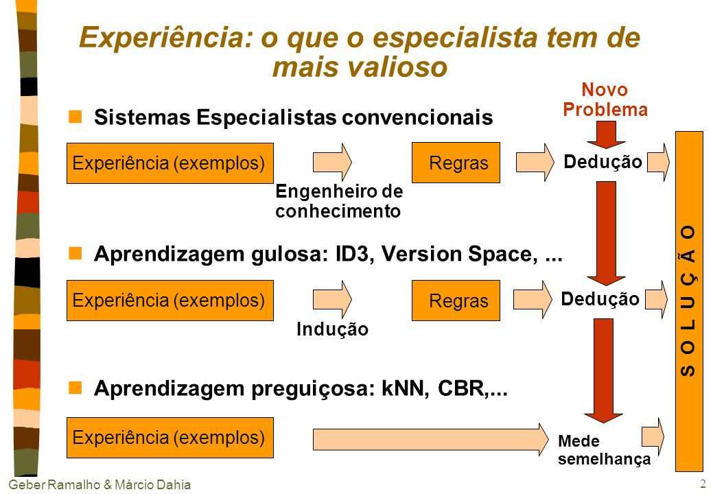 Geber Ramalho & Márcio Dahia 1 Aprendizado baseado em instâncias (Aprendizagem Preguiçosa) Vizinhos mais Próximos (kNN) Raciocínio Baseado em Casos (C