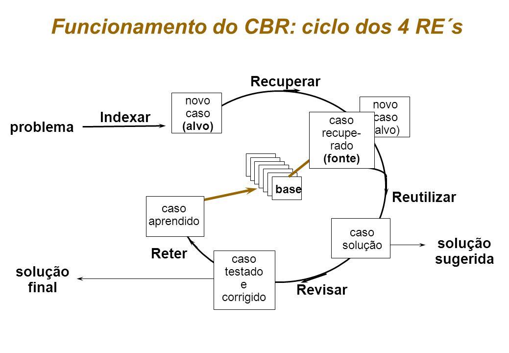 Geber Ramalho & Márcio Dahia 23 Exemplo nUsos - classificação (casa dos meus sonhos?) - estimação de preços