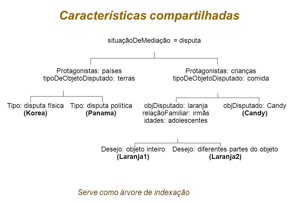Geber Ramalho & Márcio Dahia 33 Organização da memória nMemória plana Implementação: lista simples (1 nível de indexação) Métodos de recuperação –Busc