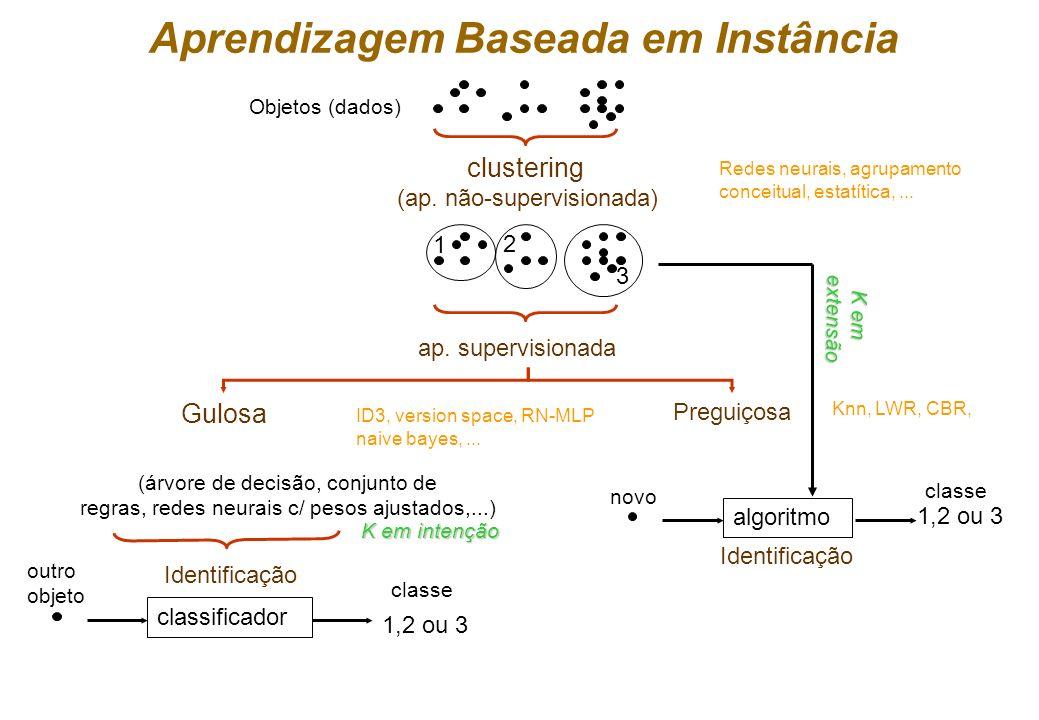 Aprendizagem Baseada em Instância Objetos (dados) clustering (ap.