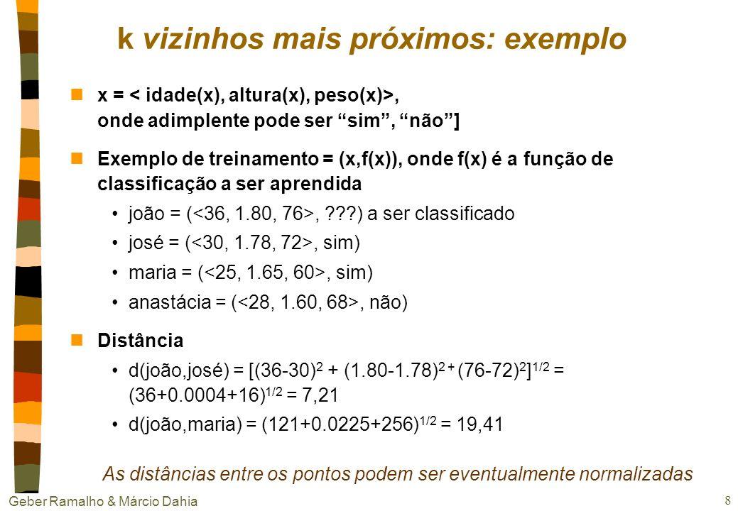 Geber Ramalho & Márcio Dahia 8 nx =, onde adimplente pode ser sim, não] nExemplo de treinamento = (x,f(x)), onde f(x) é a função de classificação a ser aprendida joão = (, ???) a ser classificado josé = (, sim) maria = (, sim) anastácia = (, não) nDistância d(joão,josé) = [(36-30) 2 + (1.80-1.78) 2 + (76-72) 2 ] 1/2 = (36+0.0004+16) 1/2 = 7,21 d(joão,maria) = (121+0.0225+256) 1/2 = 19,41 k vizinhos mais próximos: exemplo As distâncias entre os pontos podem ser eventualmente normalizadas