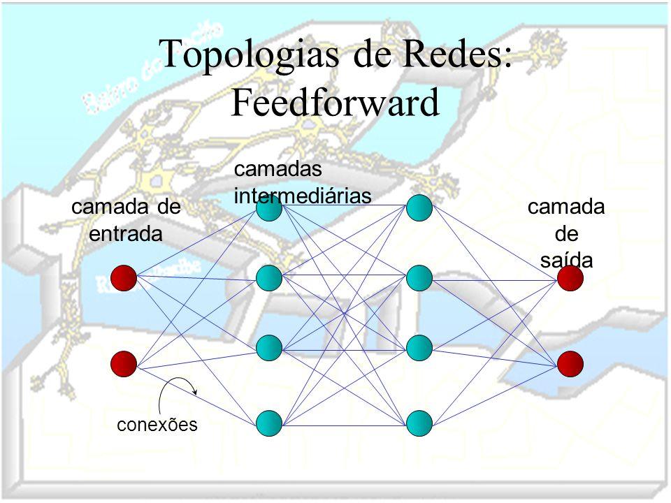 Topologias de Redes: Feedforward camadas intermediárias camada de saída camada de entrada conexões