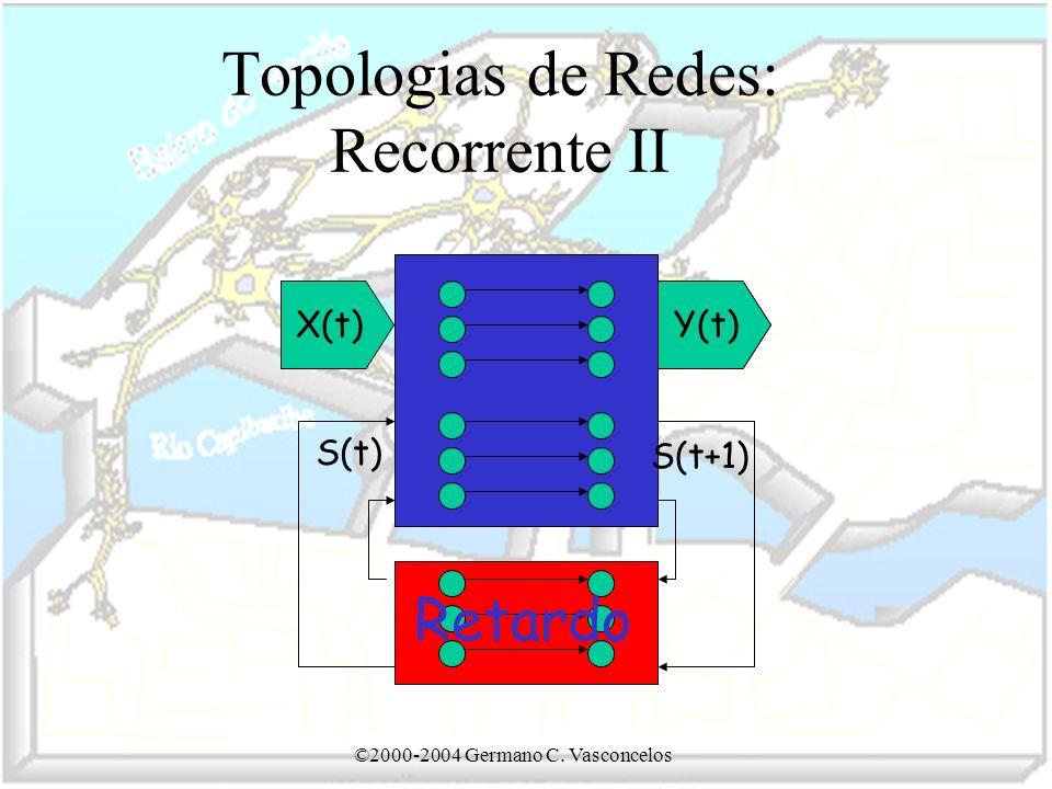 ©2000-2004 Germano C. Vasconcelos Topologias de Redes: Recorrente II X(t)Y(t) S(t) S(t+1) Retardo
