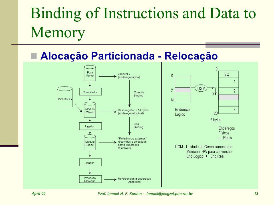 April 05 Prof. Ismael H. F. Santos - ismael@tecgraf.puc-rio.br 13 Binding of Instructions and Data to Memory Alocação Particionada - Relocação