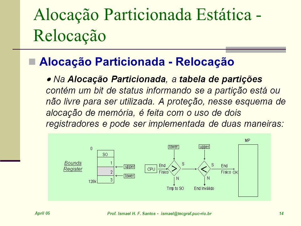 April 05 Prof. Ismael H. F. Santos - ismael@tecgraf.puc-rio.br 14 Alocação Particionada Estática - Relocação Alocação Particionada - Relocação Na Aloc