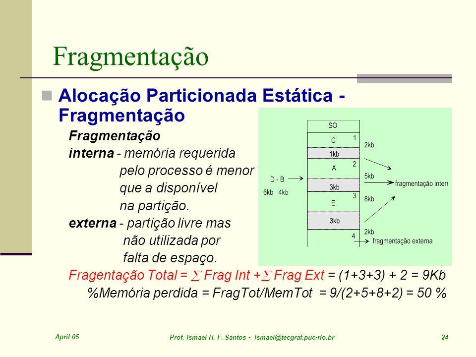 April 05 Prof. Ismael H. F. Santos - ismael@tecgraf.puc-rio.br 24 Fragmentação Alocação Particionada Estática - Fragmentação Fragmentação interna - me