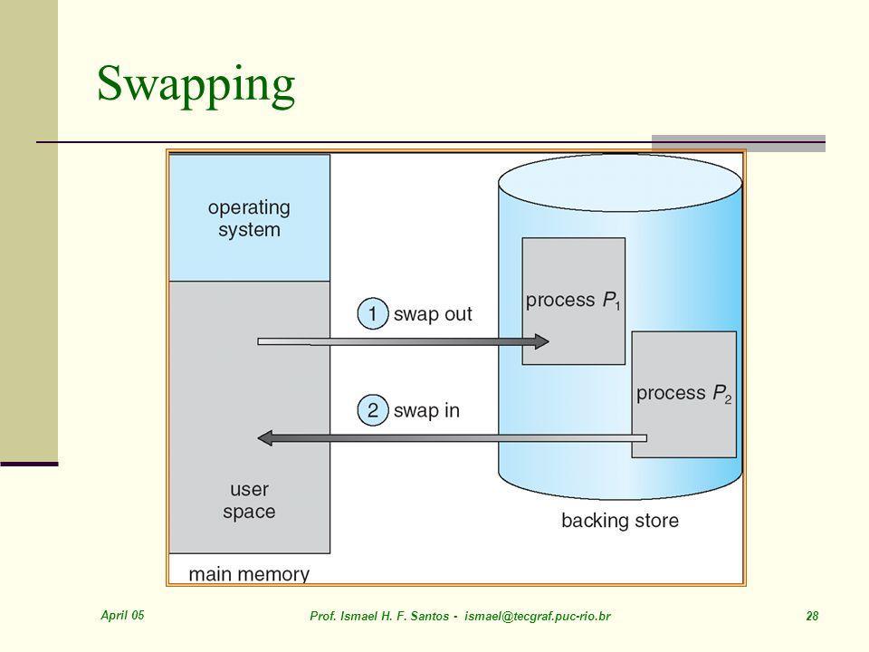 April 05 Prof. Ismael H. F. Santos - ismael@tecgraf.puc-rio.br 28 Swapping